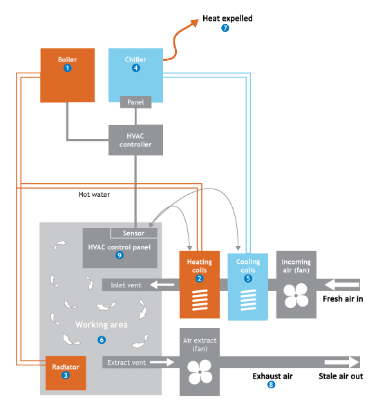 the carbon trust heating_ventilation_and_air_conditioning 5 copy heating, ventilation and air conditioning in big buildings how the