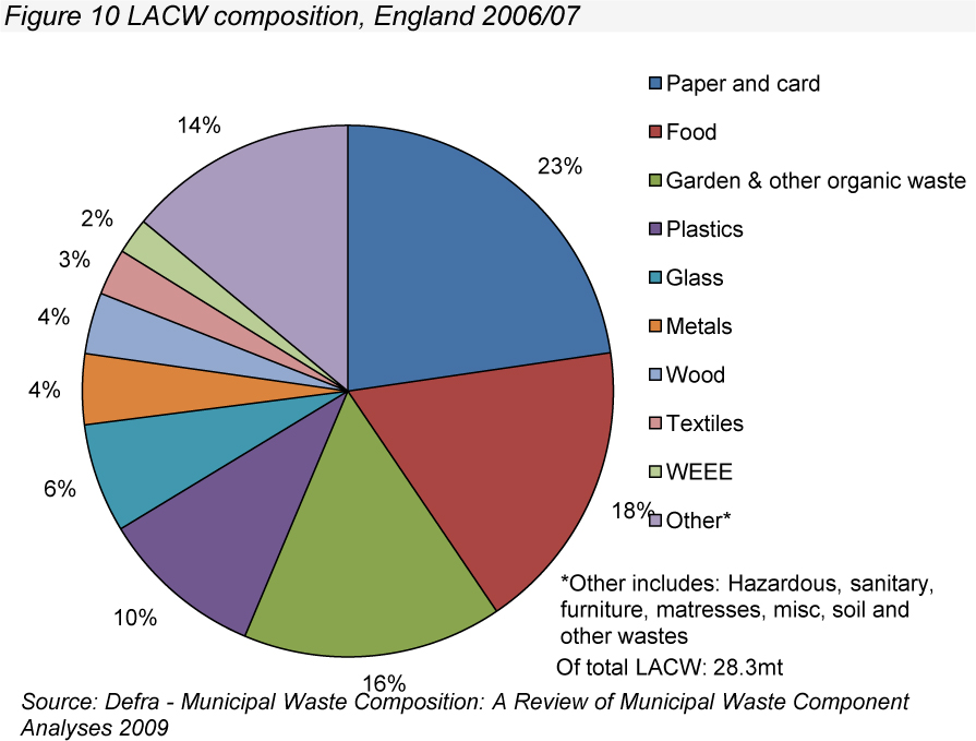 Sustainable Waste Waste Management In The Uk Torino By Veg