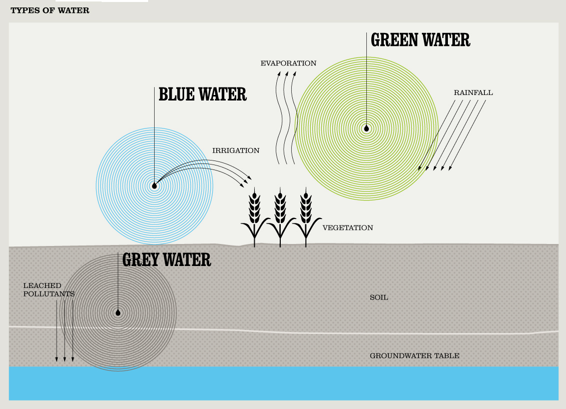 Sustainable water the concept of water footprint for All types of water